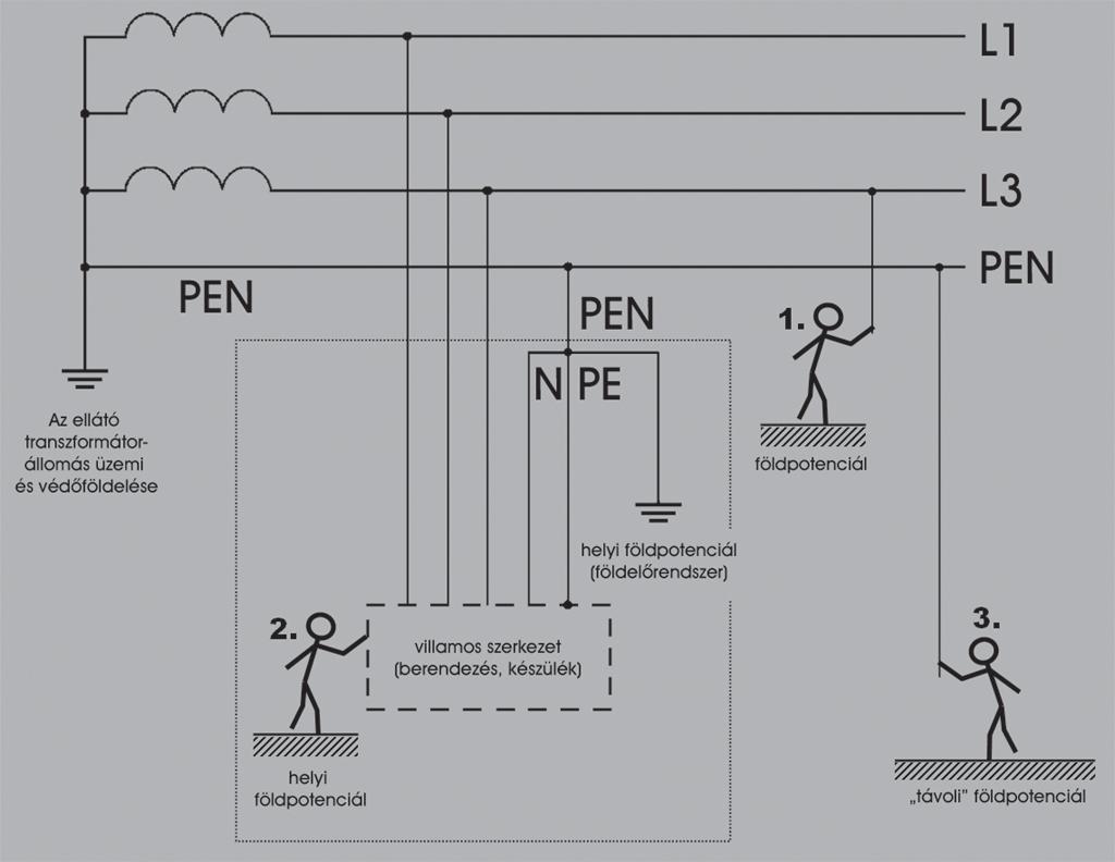 Pen vezető